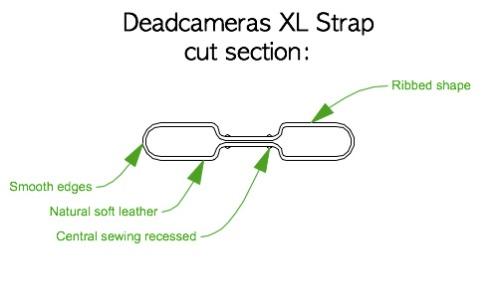 Detail deadcameras